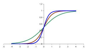 sigmoid_graph