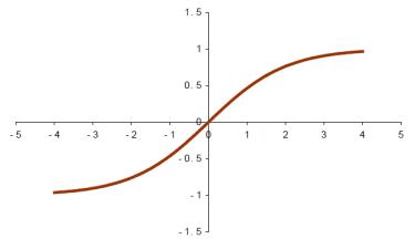 tanh_graph