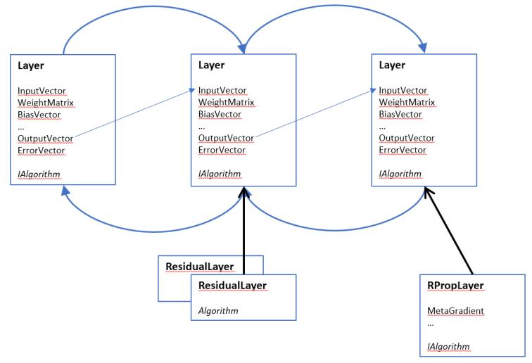 LayerArchitecture